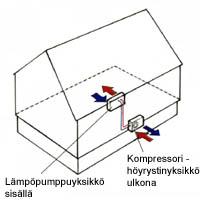 Ilmalämpöpumppu info